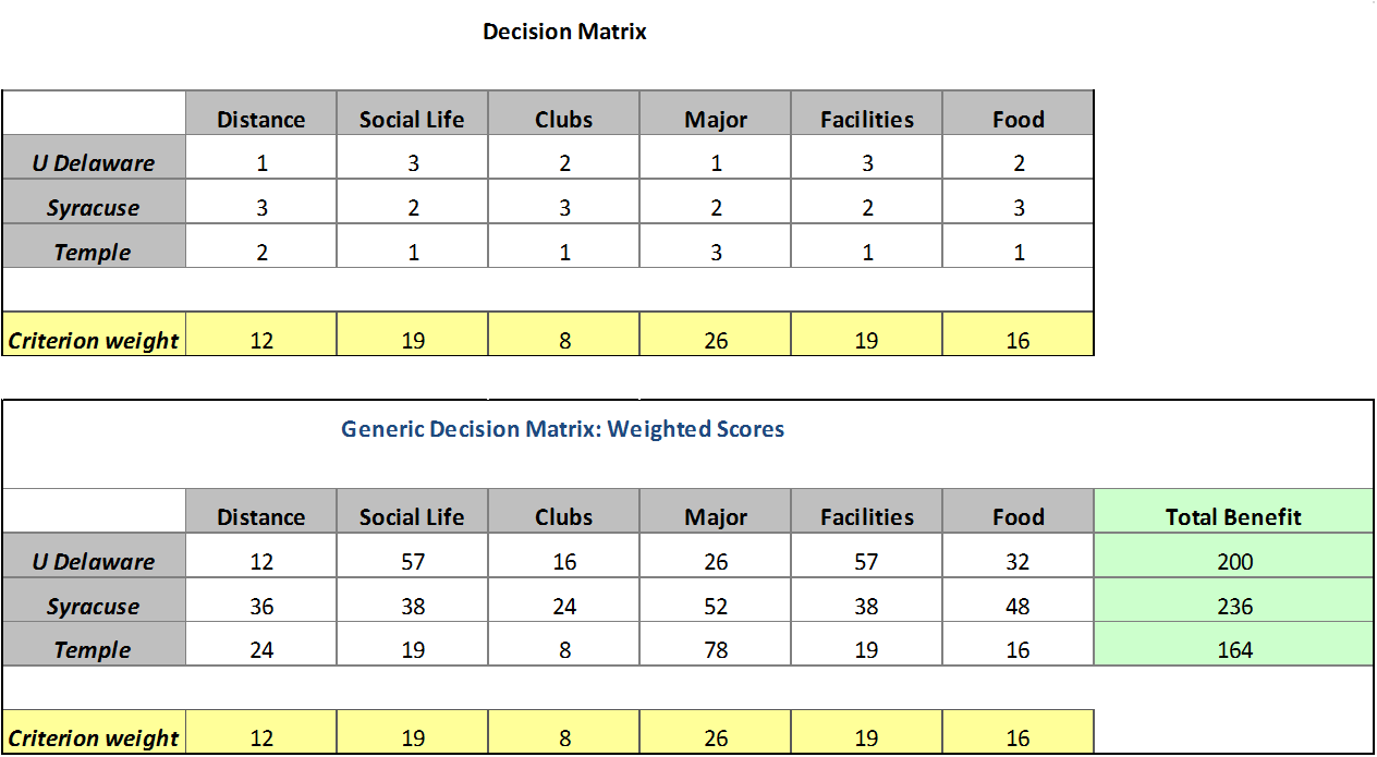 How to multi criteria analysis part 3 prism decision for Decision matrix template free download