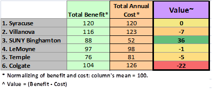 Value = (Benefit - Cost)